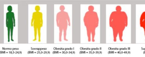 Terapia farmacologica dell'obesità: opzioni terapeutiche attualmente disponibili in Italia