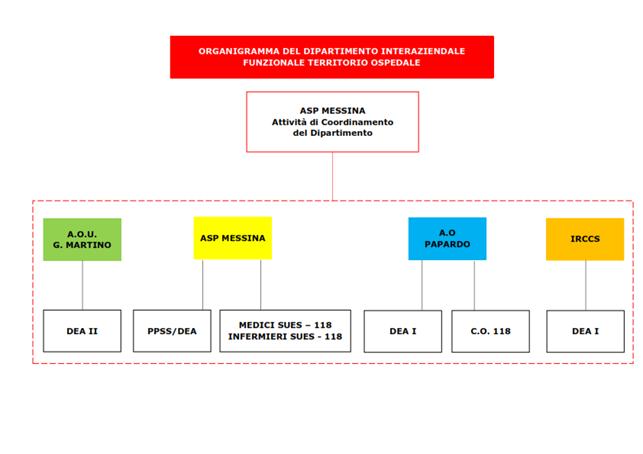 Da Messina la proposta di un nuovo modello di messa in rete dei servizi di emergenza-urgenza