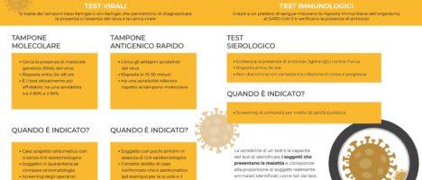 I test per Covid-19 sono tutti uguali?