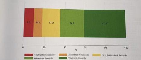 Vaccino, il 65% degli italiani vuole farlo appena possibile: presentata ricerca Agenas e Sant'Anna di Pisa