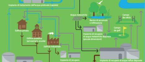 Acqua e salute: un fragile equilibrio minacciato dagli effetti dei cambiamenti ambientali e climatici